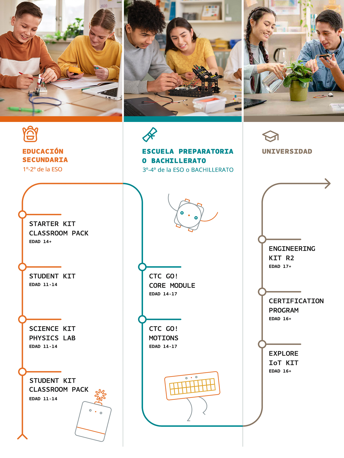Arduino evolución del aprendizaje